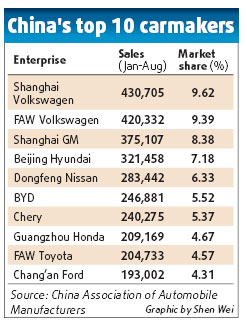 BYD guns for top slot before 2015