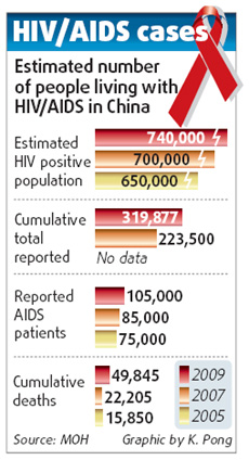 HIV/AIDS hits 740,000 nationwide