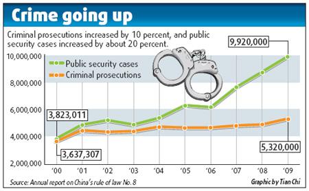 Criminology Statistics Essay