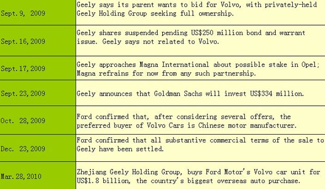Geely buys Volvo - China.org.cn