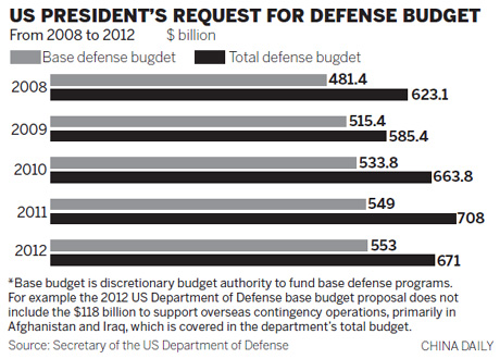US military budget near record level