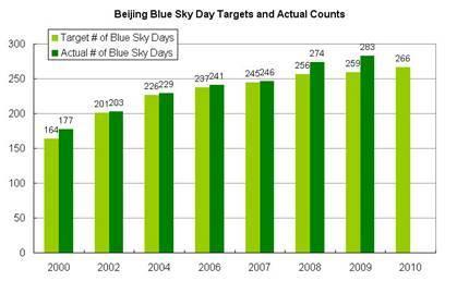 Beijing Blue Sky Days