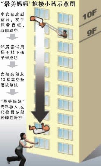吴菊萍救人的现场模拟图片。[新华图片] A pictorial diagram shows rescuer Wu Juping reaching the falling child. [Xinhua photo]