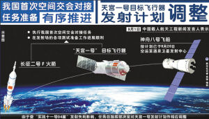 Spacecraft Tiangong-1 launch delayed