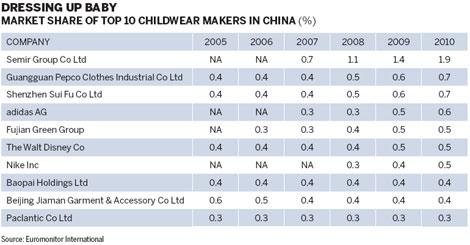 Fashion Industry Revenue