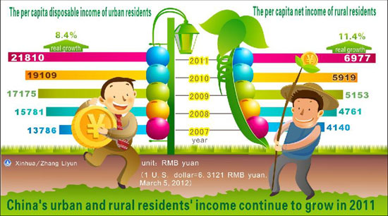 Graphic shows that China's urban and rural residents' income continue to grow in 2011, delivered at the Fifth Session of the Eleventh National People's Congress on March 5, 2012. [Xinhua]