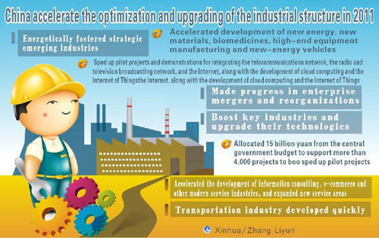 Graphic shows that China accelerated the optimization and upgrading of the industrial structure in 2011, according to the figures delivered at the Fifth Session of the Eleventh National People's Congress on March 5, 2012. [Xinhua]