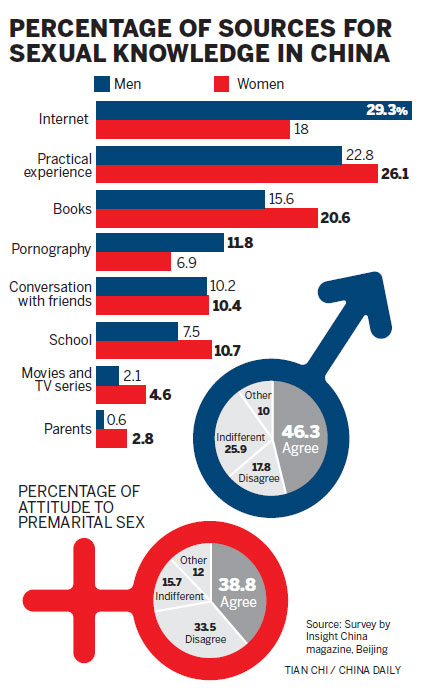 Premarital sex is common, survey finds