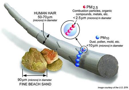 Graphical interpretation of air quality standards, PM10 and PM2.5. [U.S.EPA]