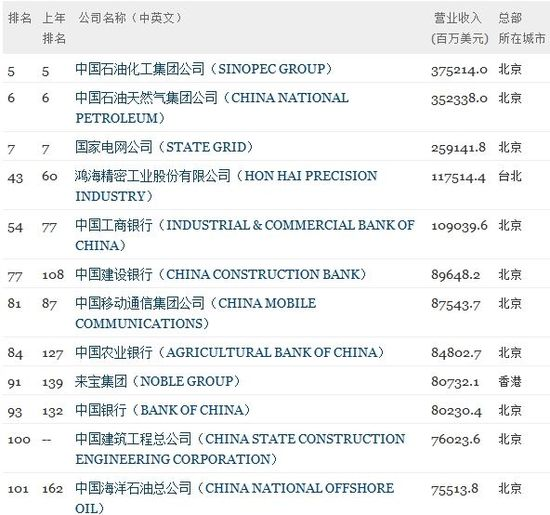 Three Chinese enterprises - Sinopec Group, China National Petroleum Corp and State Grid Corp of China - remain in the top 10 of the Fortune 500 list for 2012.