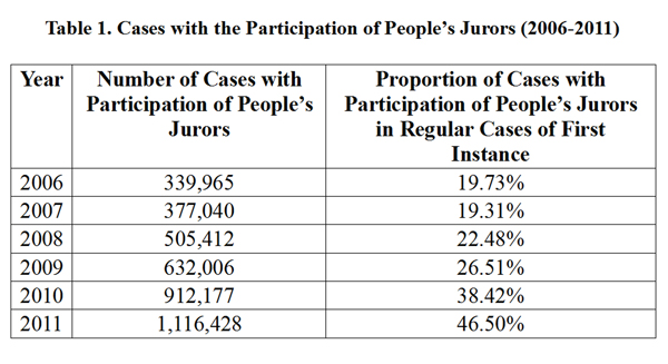 The graphics shows cases with the Participation of People's Jurors from 2006 to 2011, according to China's white paper on judicial reform published by the Information Office of the State Council on Oct. 9, 2012. (Xinhua)