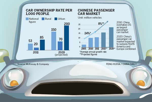 Car Market Forecast Upbeat China Org Cn