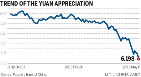 impact of yuan appreciation Zhang hongzhong, vice general manager of beijing topnew import & export co, ltd, has been keeping a close watch on the yuan's international exchange rates zhang's company trades mainly in.