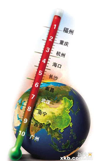 Fuzhou, the capital of Fujian province in Southeast China has been crowned the hottest city. It is followed by Chongqing in the west, Hangzhou in the east and Haikou in the south.