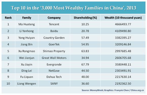 Qq boss tops family wealth list for Us websites for online shopping