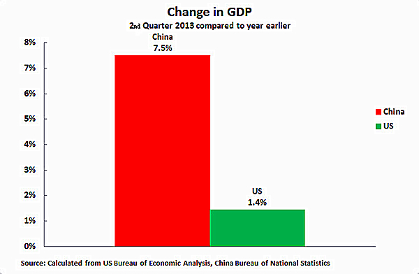 2nd quarter GDP data