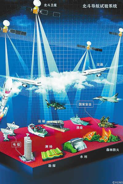 Beidou Navigation Satellite System