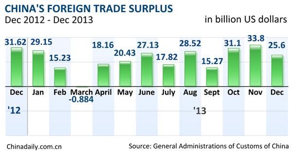 China's 2013 exports rise 7.9%, imports up 7.3%