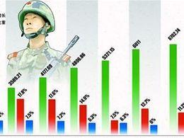 今年国防预算8082.3亿元