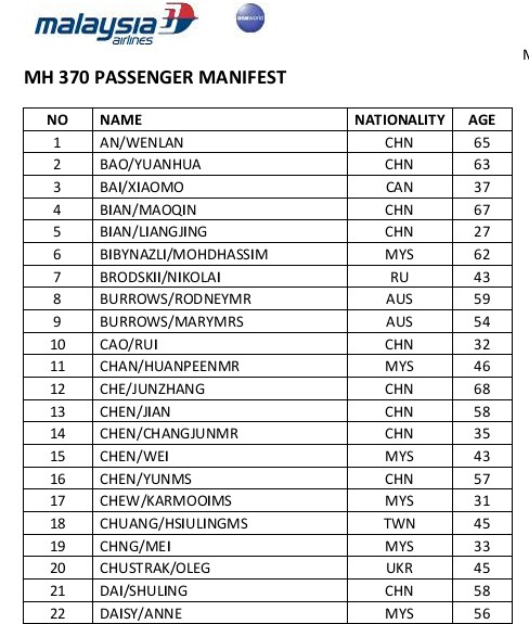 Passenger manifest for Flight MH370