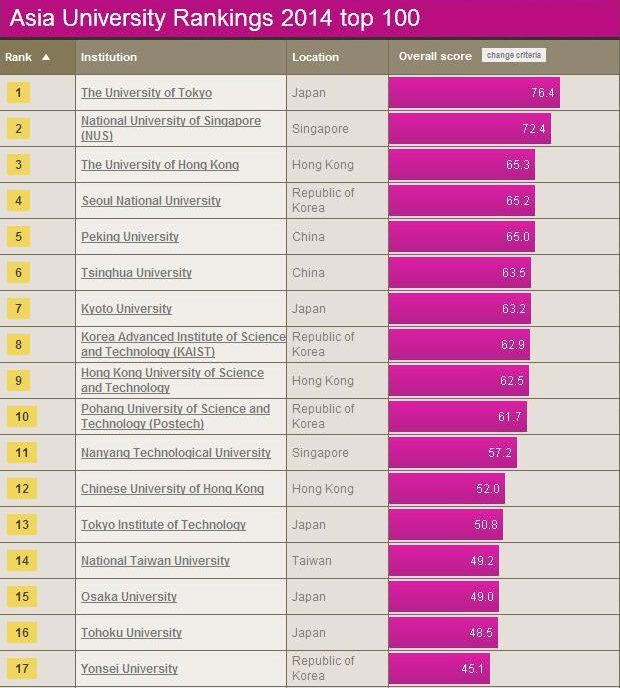 Courtesy from the Times Higher Education Asia University Rankings 2014.  [Photo/timeshighereducation.