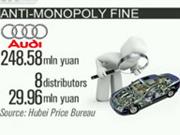 Audi faces record fine of 250 mln yuan