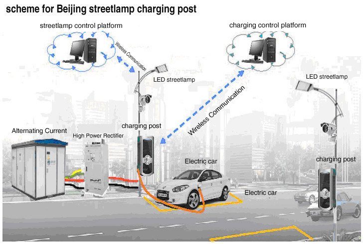 Beijing to increase charging points for electric cars