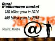 China's rural e-commerce soars