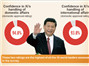 XiJinping receives highest rating among world leaders