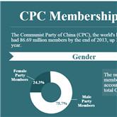 CPC membership