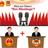 What are China's 'Two Meetings'