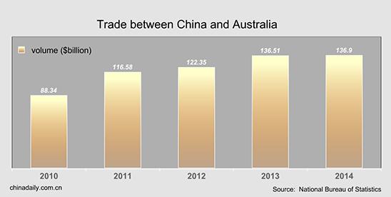 trade between australia and china