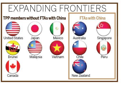 Fta Moves To Gain Momentum China