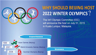 Why should Beijing host 2022 Winter Olympics
