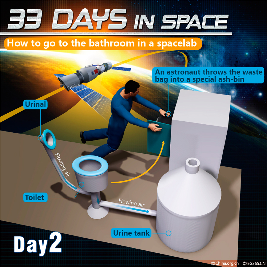 33 days in space chinaorgcn for How do astronauts go to the bathroom in space