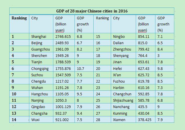 GDP of 28 major Chinese cities in 2016