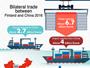 Bilateral trade between Finland and China 2016