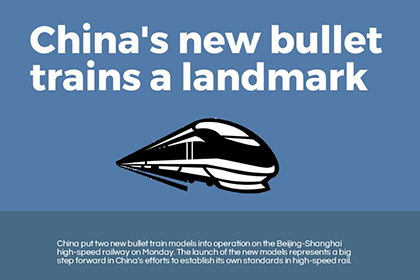 Infographic: China's new bullet trains a landmark