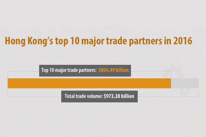 Hong Kong's top 10 major trade partners in 2016