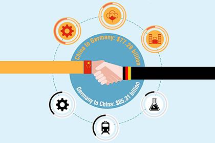 China-Germany bilateral trade volume in 2016