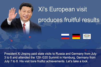 President Xi's visit to Russia, Europe produces fruitful results