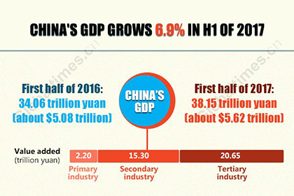 China's GDP grows 6.9 percent in first half of 2017