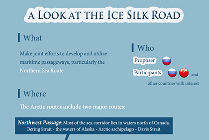 A look at the Ice Silk Road
