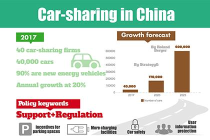 Car-sharing in China