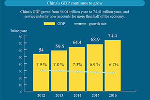 Sizing up China economy in numbers