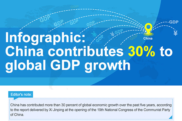 China contributes 30 percent to global GDP growth