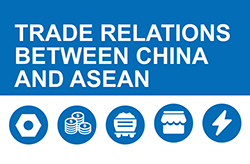 Trade relations between China and ASEAN