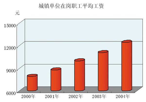 十五吉林省职工工资总额和平均工资连年增长
