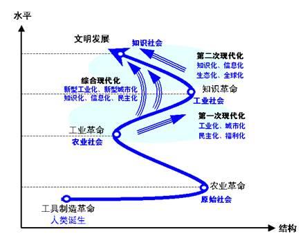 现代化的一般理论:基本概念 两大阶段 结果和目