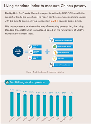 Infografic: Living standard index to measure China's poverty